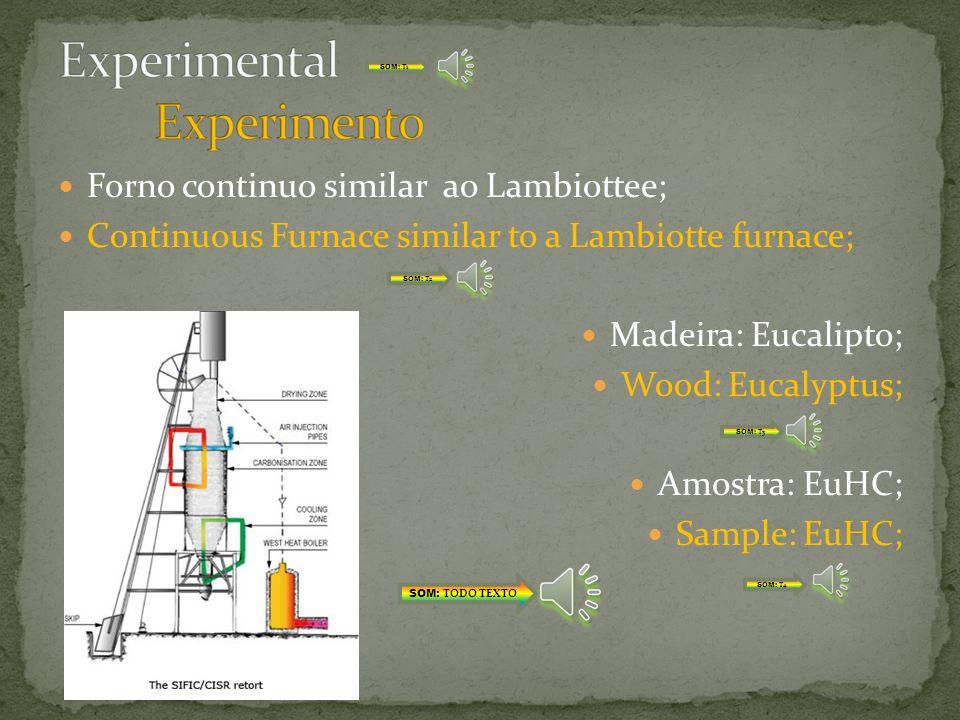 Forno descontinuo metálico; Discontinuous metallic furnace; Madeira: Eucalipto; Wood: Eucalyptus; Amostra: EuHD; Sample: EuHD; SOM: TODO TEXTO SOM: T1
