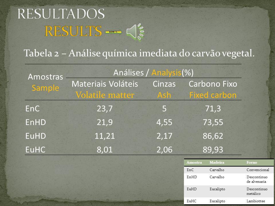 Análise elementar Carbono; Hidrogênio; Nitrogênio; Enxofre; Elemental analysis Carbon; Hydrogen; Nitrogen; Sulphur; SOM: T1 SOM: T2 SOM: T3 SOM: T4 SO