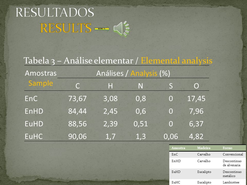 Tabela 2 – Análise química imediata do carvão vegetal. Amostras Sample Análises / Analysis(%) Materiais Voláteis Volatile matter Cinzas Ash Carbono Fi
