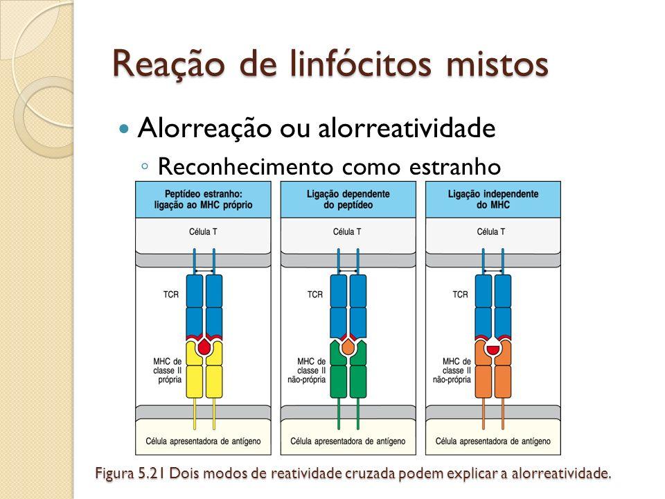 Reação de linfócitos mistos Alorreação ou alorreatividade Reconhecimento como estranho Figura 5.21 Dois modos de reatividade cruzada podem explicar a