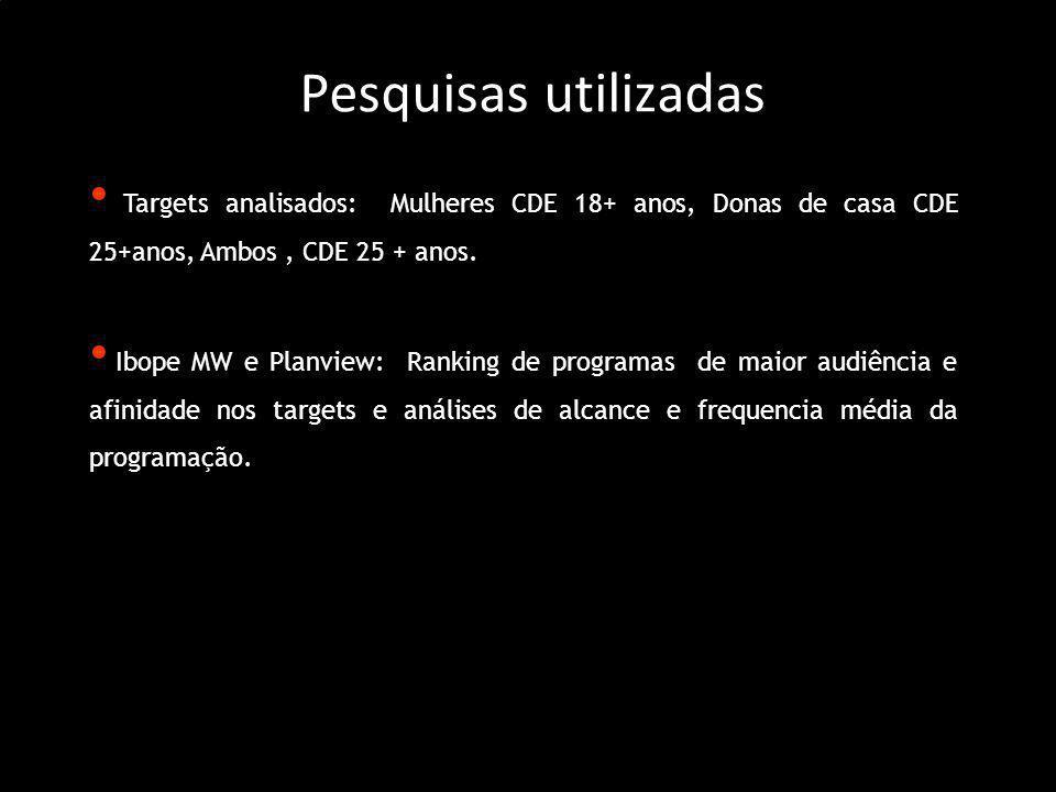 Pesquisas utilizadas Targets analisados: Mulheres CDE 18+ anos, Donas de casa CDE 25+anos, Ambos, CDE 25 + anos. Ibope MW e Planview: Ranking de progr