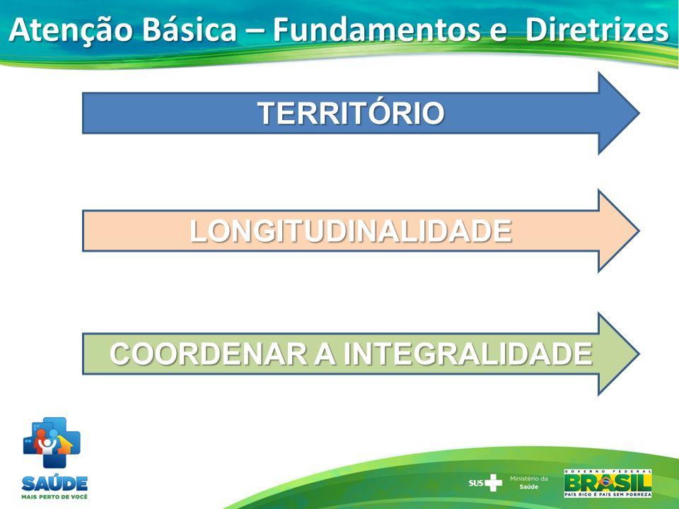 Atenção Básica – Fundamentos e Diretrizes TERRITÓRIO LONGITUDINALIDADE COORDENAR A INTEGRALIDADE