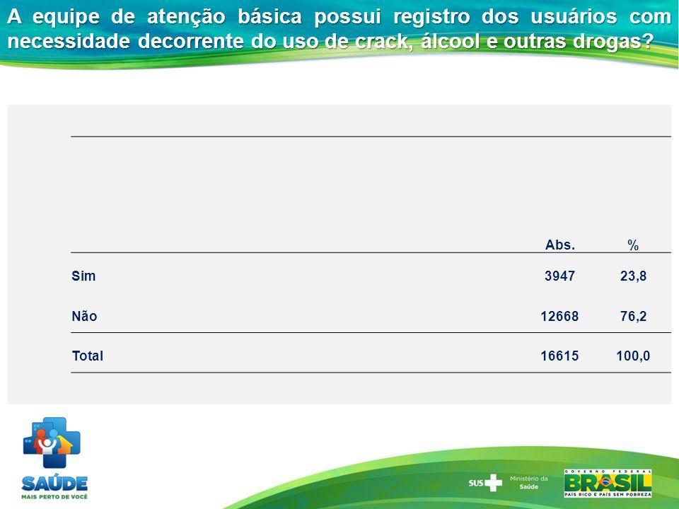 Abs.% Sim394723,8 Não1266876,2 Total16615100,0 A equipe de atenção básica possui registro dos usuários com necessidade decorrente do uso de crack, álc