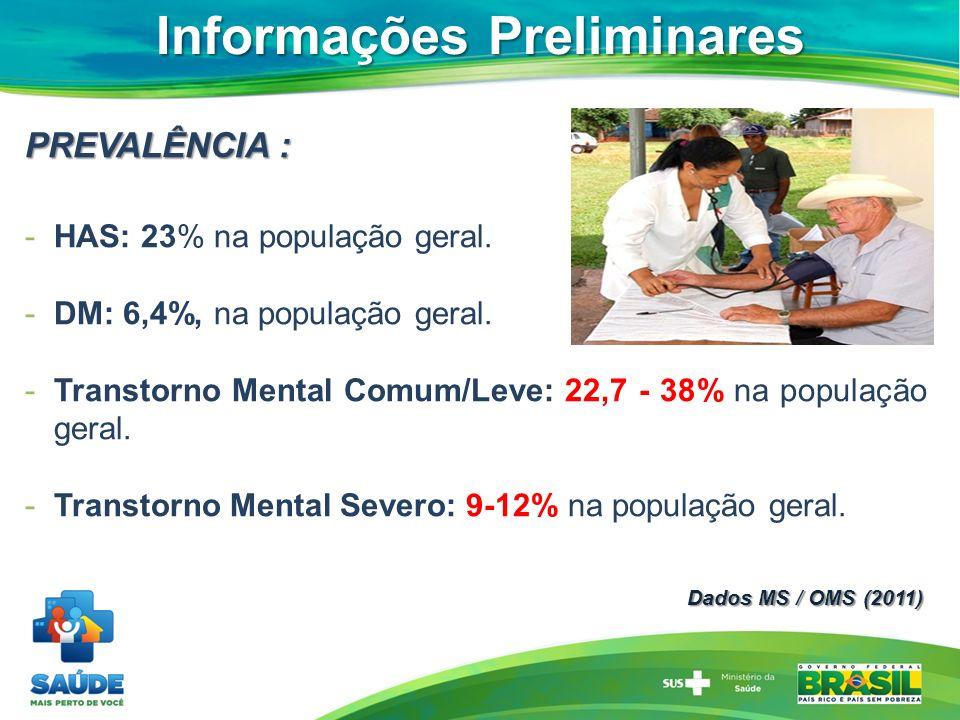Dados MS / OMS (2011) Informações Preliminares PREVALÊNCIA : -HAS: 23% na população geral. -DM: 6,4%, na população geral. -Transtorno Mental Comum/Lev