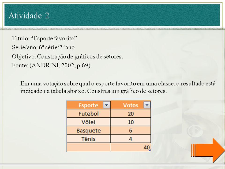 Título: Esporte favorito Série/ano: 6ª série/7º ano Objetivo: Construção de gráficos de setores. Fonte: (ANDRINI, 2002, p.69) Em uma votação sobre qua