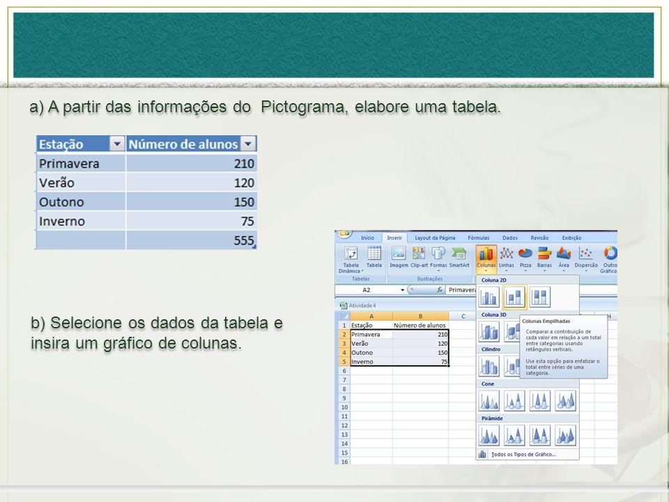 a) A partir das informações do Pictograma, elabore uma tabela. b) Selecione os dados da tabela e insira um gráfico de colunas. b) Selecione os dados d
