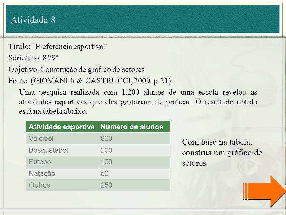 Atividade 8 Título: Preferência esportiva Série/ano: 8ª/9º Objetivo: Construção de gráfico de setores Fonte: (GIOVANI Jr & CASTRUCCI, 2009, p.21) Uma