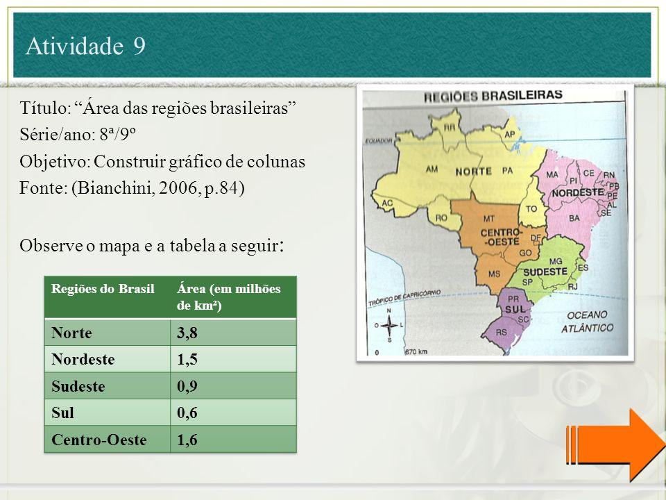 Atividade 9 Título: Área das regiões brasileiras Série/ano: 8ª/9º Objetivo: Construir gráfico de colunas Fonte: (Bianchini, 2006, p.84) Observe o mapa