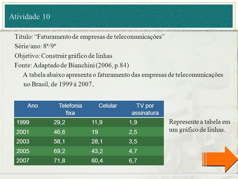 Atividade 10 Título: Faturamento de empresas de telecomunicações Série/ano: 8ª/9º Objetivo: Construir gráfico de linhas Fonte: Adaptado de Bianchini (