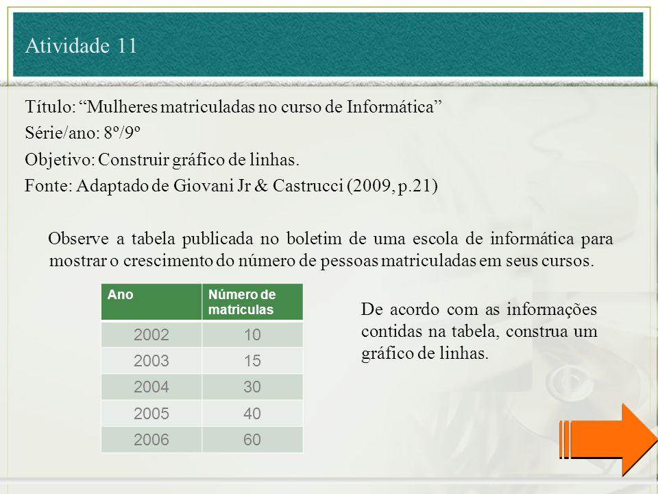 Atividade 11 Título: Mulheres matriculadas no curso de Informática Série/ano: 8º/9º Objetivo: Construir gráfico de linhas. Fonte: Adaptado de Giovani