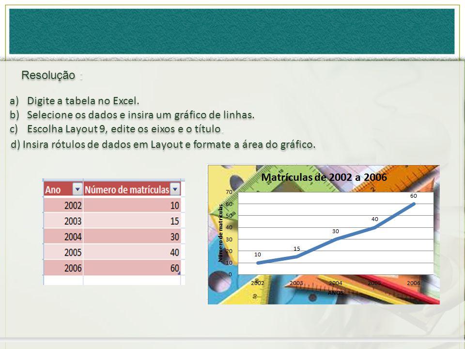 Resolução : a)Digite a tabela no Excel. b)Selecione os dados e insira um gráfico de linhas. c)Escolha Layout 9, edite os eixos e o título. a)Digite a