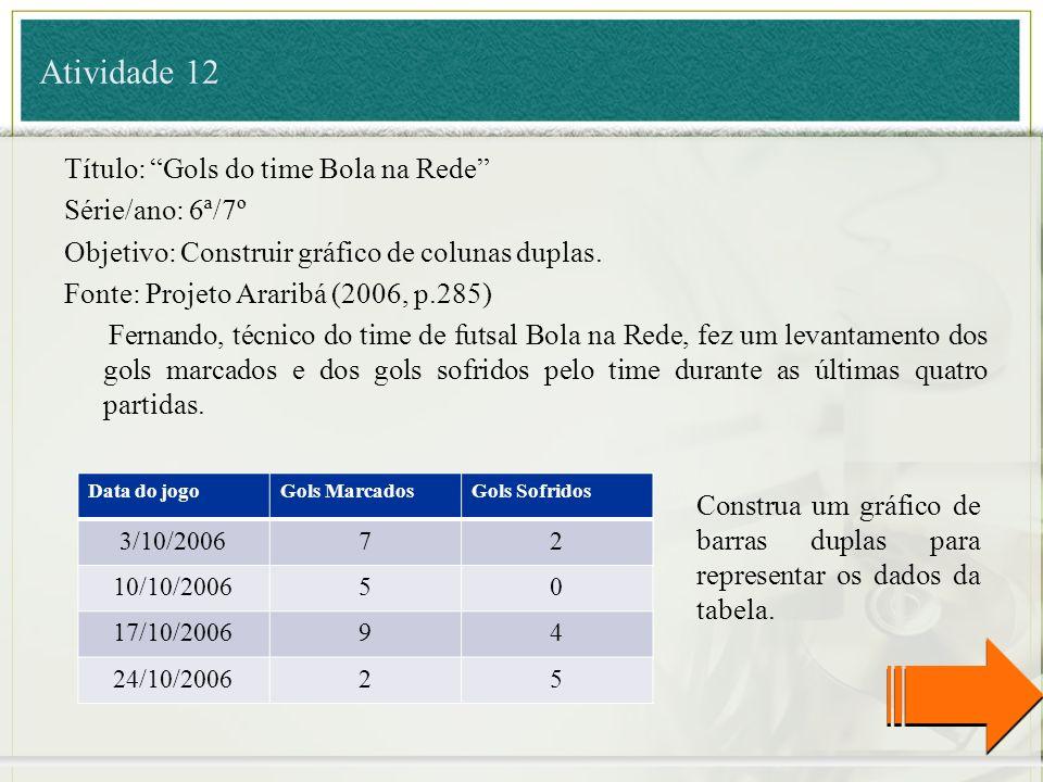 Atividade 12 Título: Gols do time Bola na Rede Série/ano: 6ª/7º Objetivo: Construir gráfico de colunas duplas. Fonte: Projeto Araribá (2006, p.285) Fe