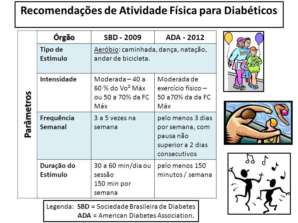 Parâmetros ÓrgãoSBD - 2009ADA - 2012 Tipo de Estímulo Aeróbio: caminhada, dança, natação, andar de bicicleta. IntensidadeModerada – 40 a 60 % do Vo² M