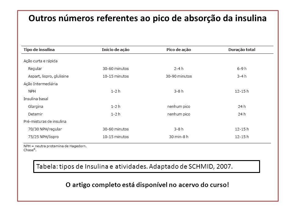 Outros números referentes ao pico de absorção da insulina O artigo completo está disponível no acervo do curso! Tabela: tipos de Insulina e atividades