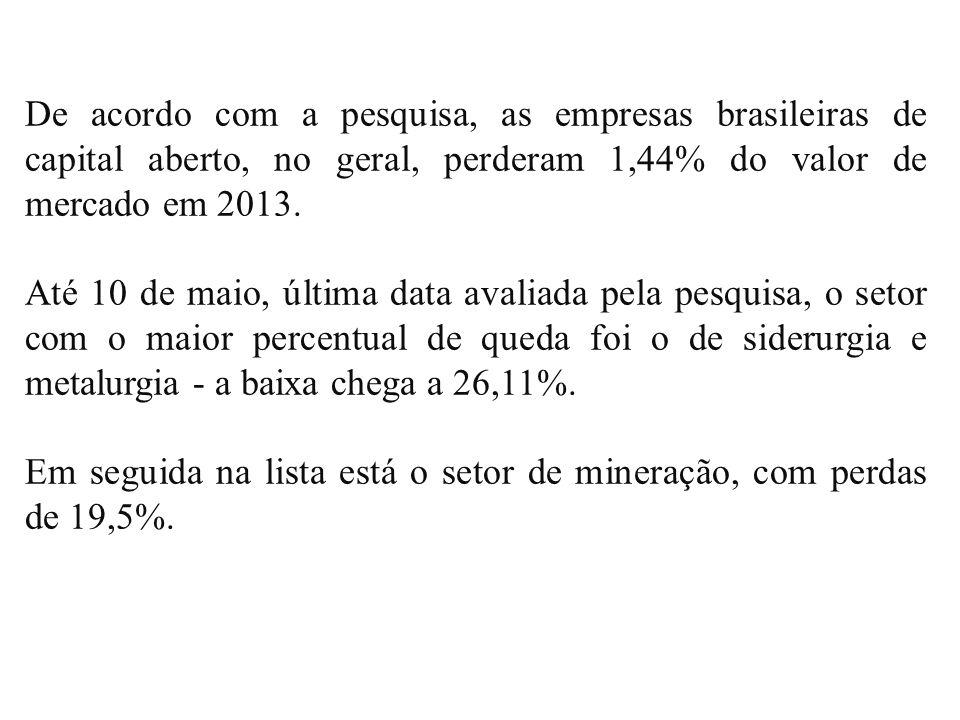 De acordo com a pesquisa, as empresas brasileiras de capital aberto, no geral, perderam 1,44% do valor de mercado em 2013. Até 10 de maio, última data