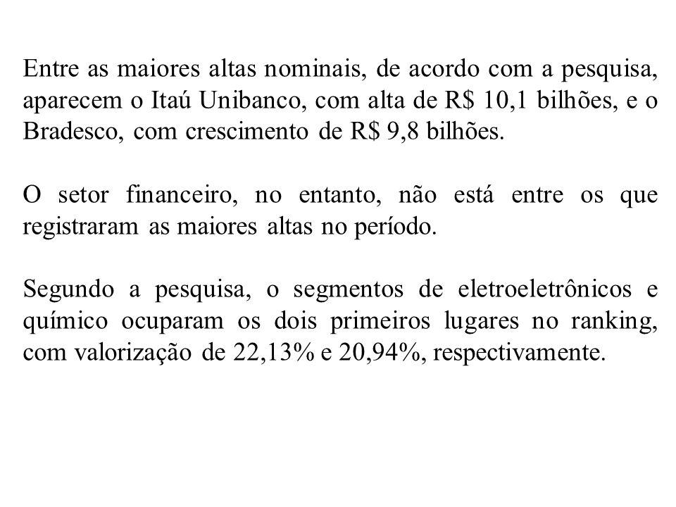 Entre as maiores altas nominais, de acordo com a pesquisa, aparecem o Itaú Unibanco, com alta de R$ 10,1 bilhões, e o Bradesco, com crescimento de R$ 9,8 bilhões.