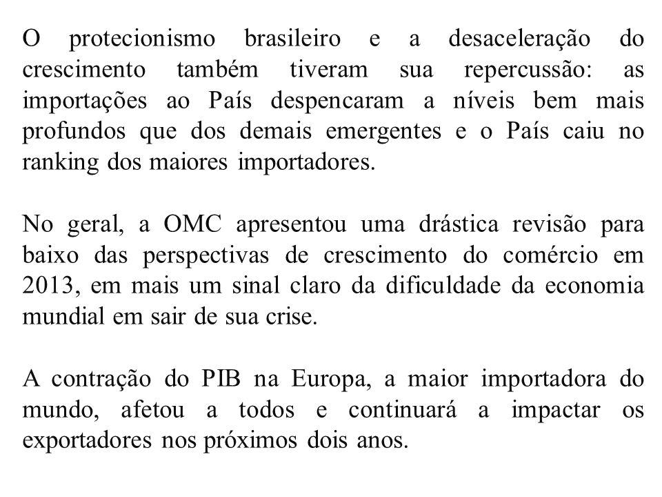 O protecionismo brasileiro e a desaceleração do crescimento também tiveram sua repercussão: as importações ao País despencaram a níveis bem mais profundos que dos demais emergentes e o País caiu no ranking dos maiores importadores.