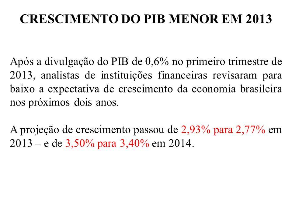 CRESCIMENTO DO PIB MENOR EM 2013 Após a divulgação do PIB de 0,6% no primeiro trimestre de 2013, analistas de instituições financeiras revisaram para baixo a expectativa de crescimento da economia brasileira nos próximos dois anos.