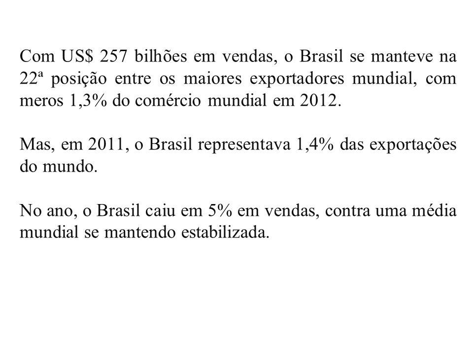 Com US$ 257 bilhões em vendas, o Brasil se manteve na 22ª posição entre os maiores exportadores mundial, com meros 1,3% do comércio mundial em 2012.