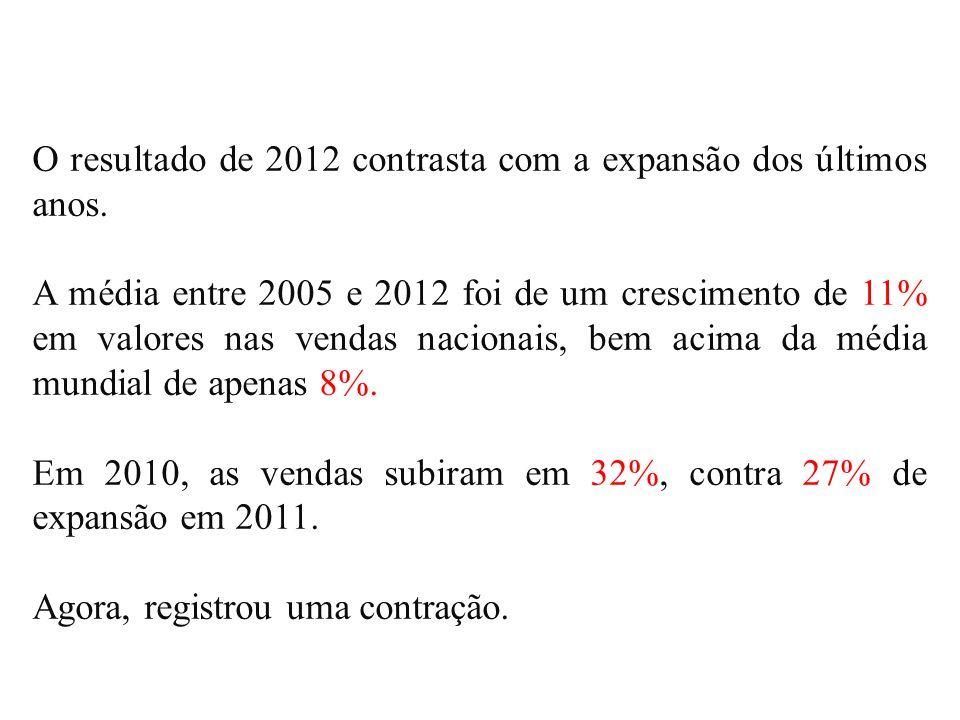 O resultado de 2012 contrasta com a expansão dos últimos anos. A média entre 2005 e 2012 foi de um crescimento de 11% em valores nas vendas nacionais,