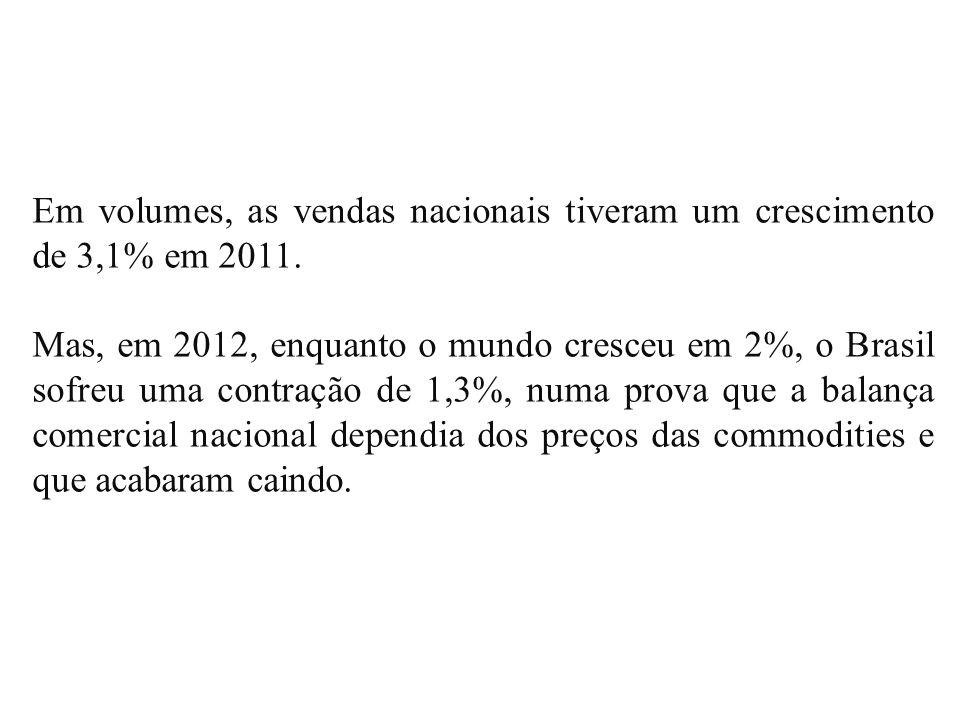 Em volumes, as vendas nacionais tiveram um crescimento de 3,1% em 2011. Mas, em 2012, enquanto o mundo cresceu em 2%, o Brasil sofreu uma contração de