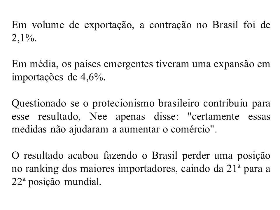 Em volume de exportação, a contração no Brasil foi de 2,1%. Em média, os países emergentes tiveram uma expansão em importações de 4,6%. Questionado se