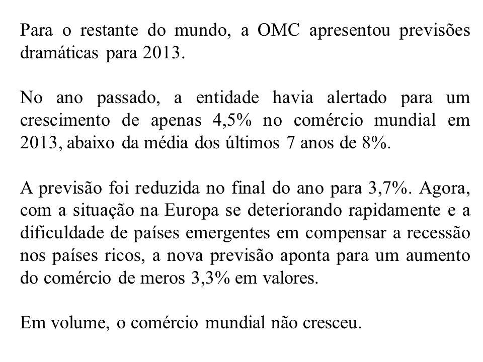 Para o restante do mundo, a OMC apresentou previsões dramáticas para 2013. No ano passado, a entidade havia alertado para um crescimento de apenas 4,5