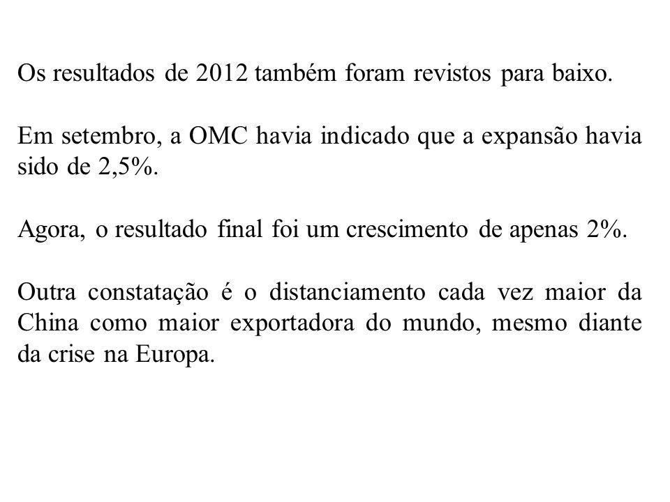 Os resultados de 2012 também foram revistos para baixo. Em setembro, a OMC havia indicado que a expansão havia sido de 2,5%. Agora, o resultado final