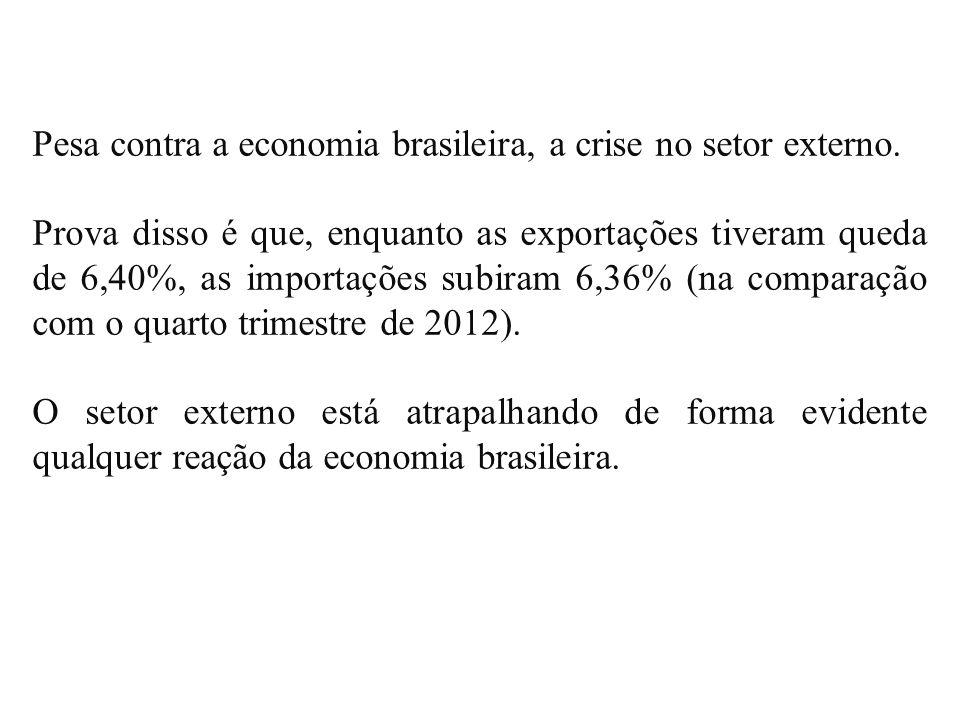 Pesa contra a economia brasileira, a crise no setor externo. Prova disso é que, enquanto as exportações tiveram queda de 6,40%, as importações subiram