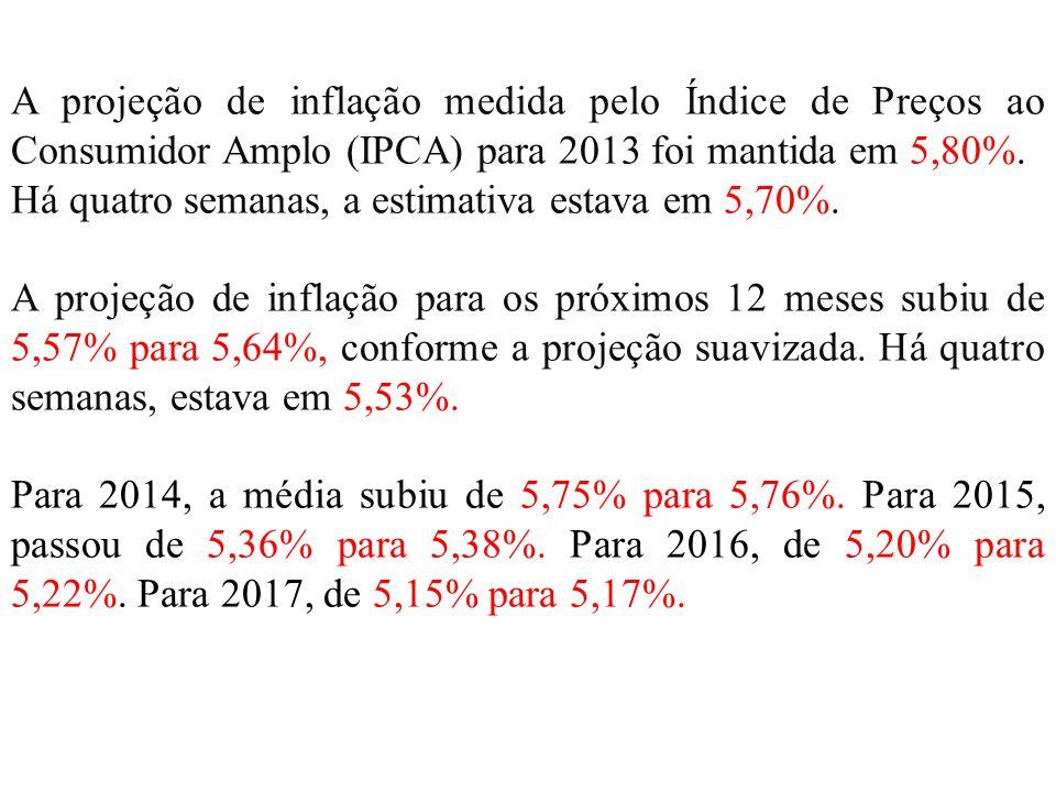 A projeção de inflação medida pelo Índice de Preços ao Consumidor Amplo (IPCA) para 2013 foi mantida em 5,80%. Há quatro semanas, a estimativa estava