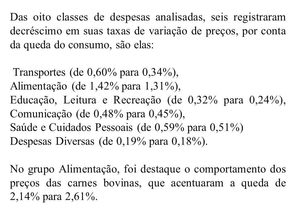 Das oito classes de despesas analisadas, seis registraram decréscimo em suas taxas de variação de preços, por conta da queda do consumo, são elas: Transportes (de 0,60% para 0,34%), Alimentação (de 1,42% para 1,31%), Educação, Leitura e Recreação (de 0,32% para 0,24%), Comunicação (de 0,48% para 0,45%), Saúde e Cuidados Pessoais (de 0,59% para 0,51%) Despesas Diversas (de 0,19% para 0,18%).