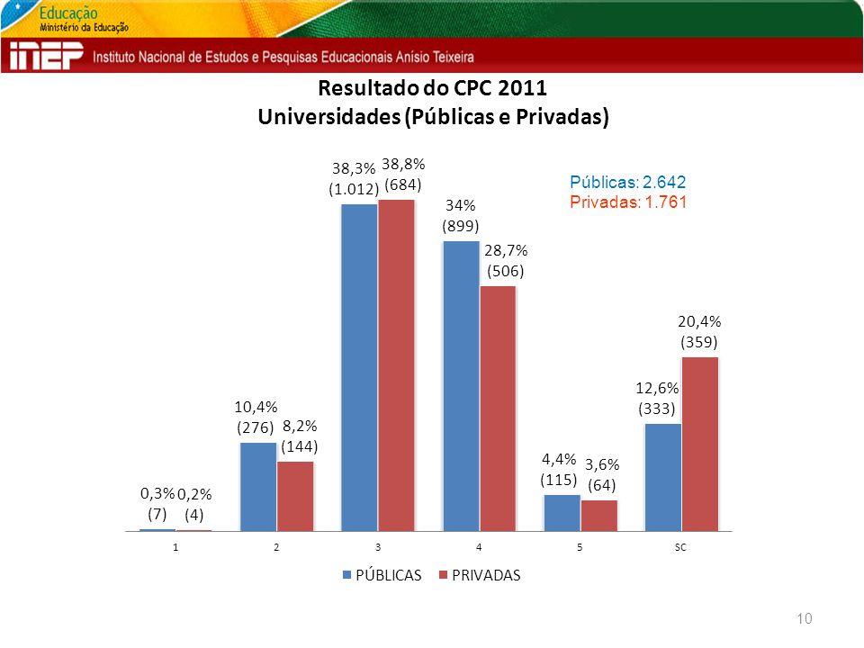 Resultado do CPC 2011 Universidades (Públicas e Privadas) 10 Públicas: 2.642 Privadas: 1.761