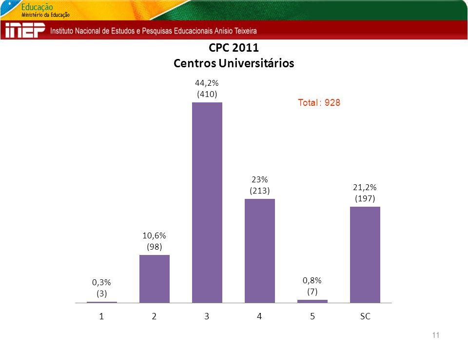 CPC 2011 Centros Universitários 11 Total : 928