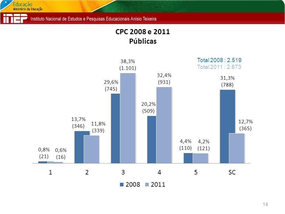 CPC 2008 e 2011 Públicas 14 Total 2008 : 2.519 Total 2011 : 2.873