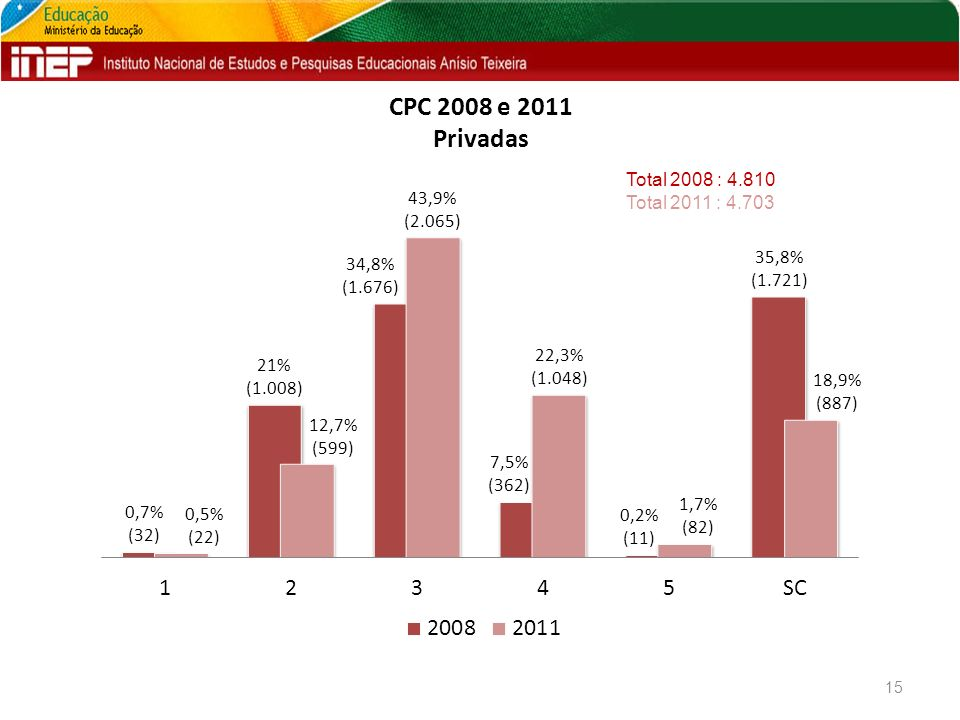 CPC 2008 e 2011 Privadas 15 Total 2008 : 4.810 Total 2011 : 4.703