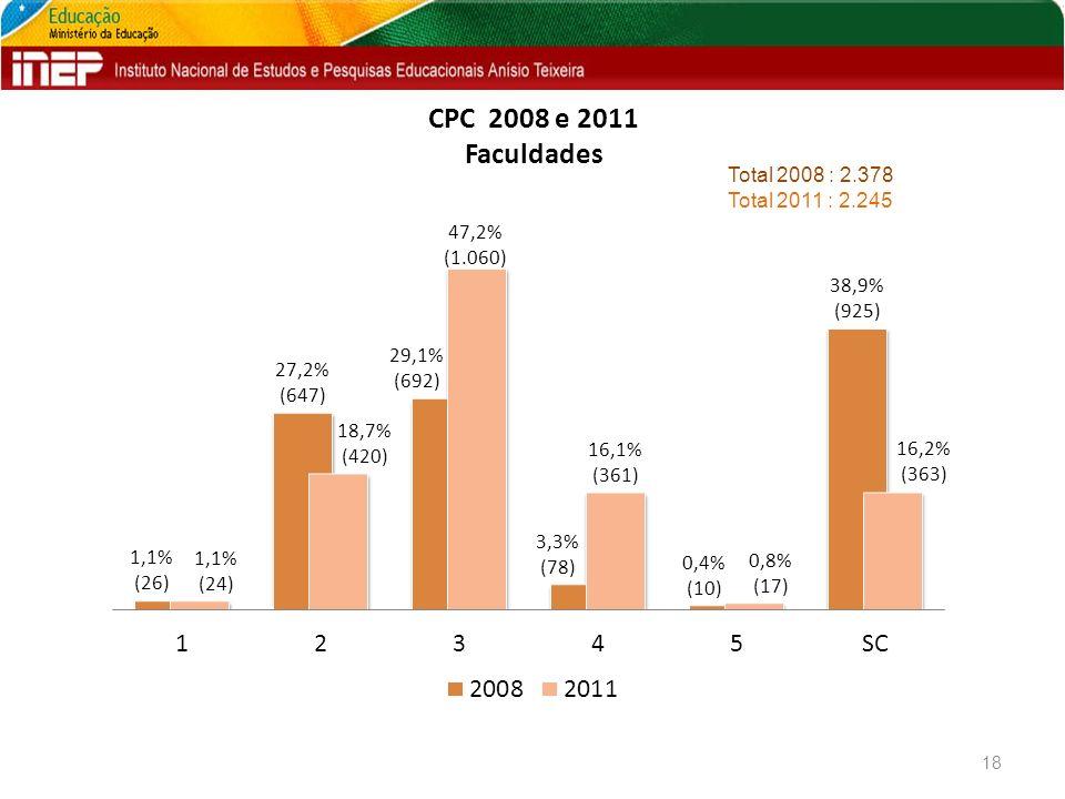 CPC 2008 e 2011 Faculdades 18 Total 2008 : 2.378 Total 2011 : 2.245