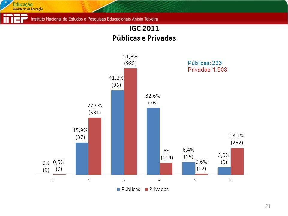 IGC 2011 Públicas e Privadas 21 Públicas: 233 Privadas: 1.903