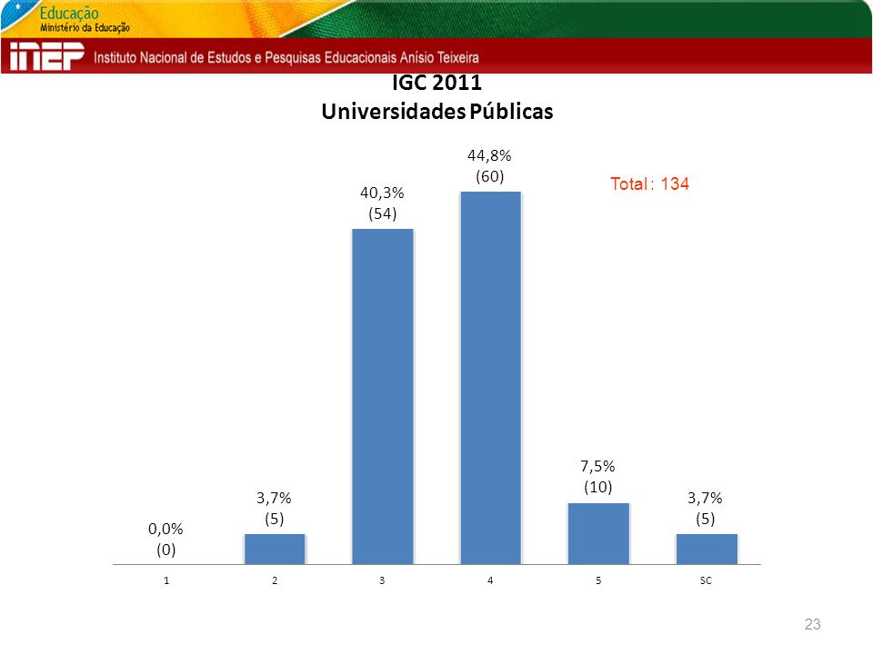 IGC 2011 Universidades Públicas 23 Total : 134