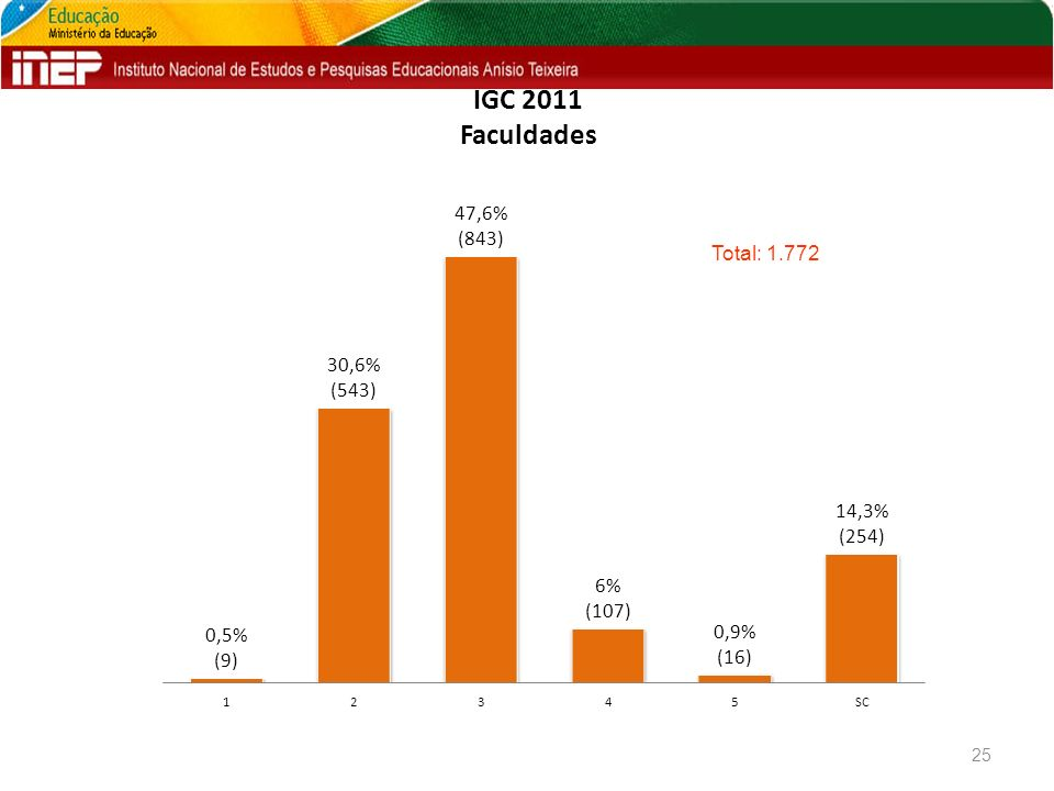 IGC 2011 Faculdades 25 Total: 1.772