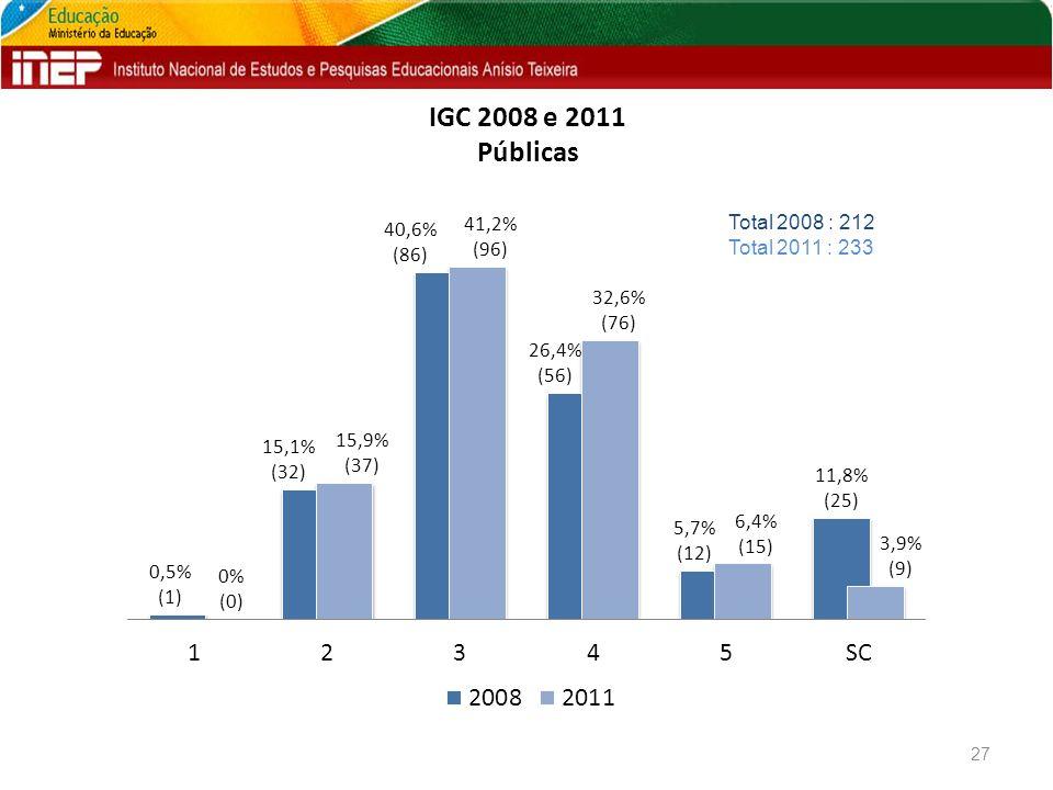 IGC 2008 e 2011 Públicas 27 Total 2008 : 212 Total 2011 : 233