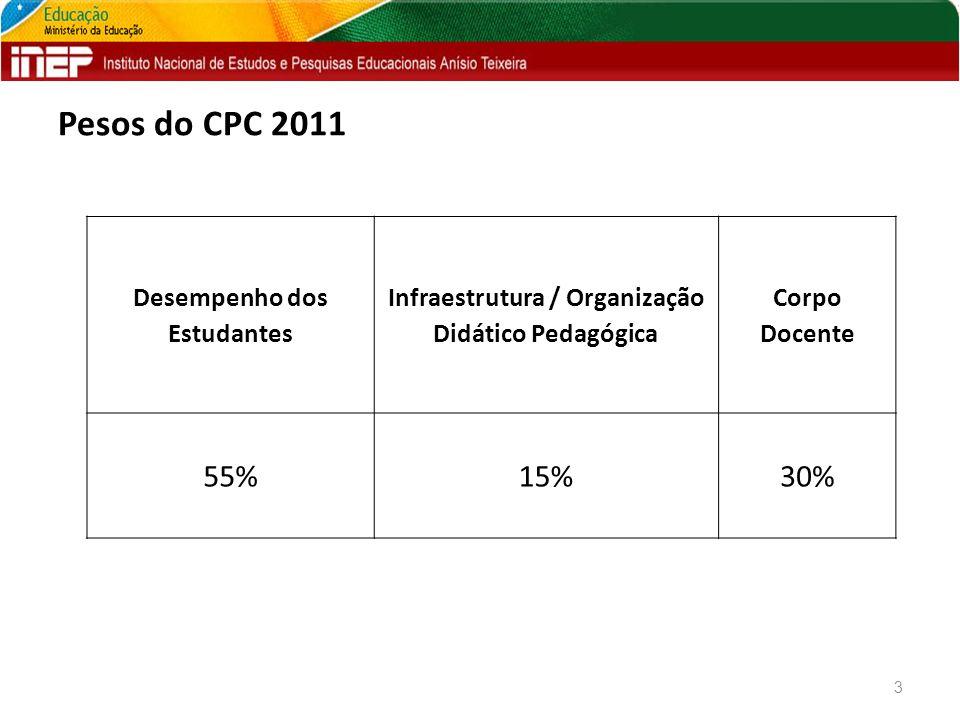 Pesos do CPC 2011 3 Desempenho dos Estudantes Infraestrutura / Organização Didático Pedagógica Corpo Docente 55%15%30%
