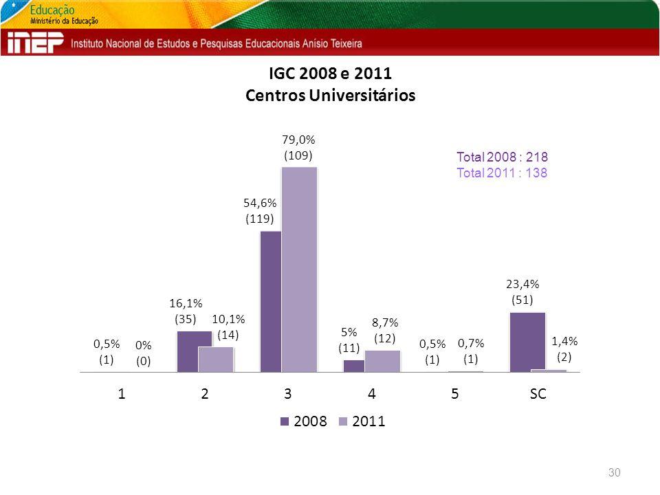 IGC 2008 e 2011 Centros Universitários 30 Total 2008 : 218 Total 2011 : 138