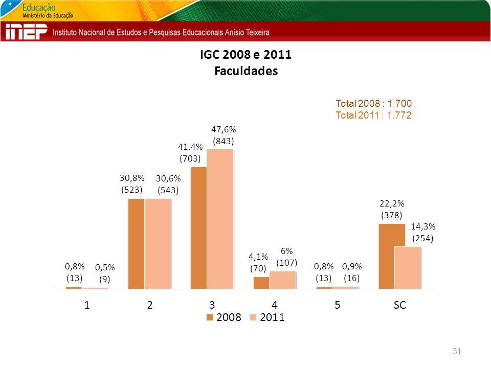 IGC 2008 e 2011 Faculdades 31 Total 2008 : 1.700 Total 2011 : 1.772