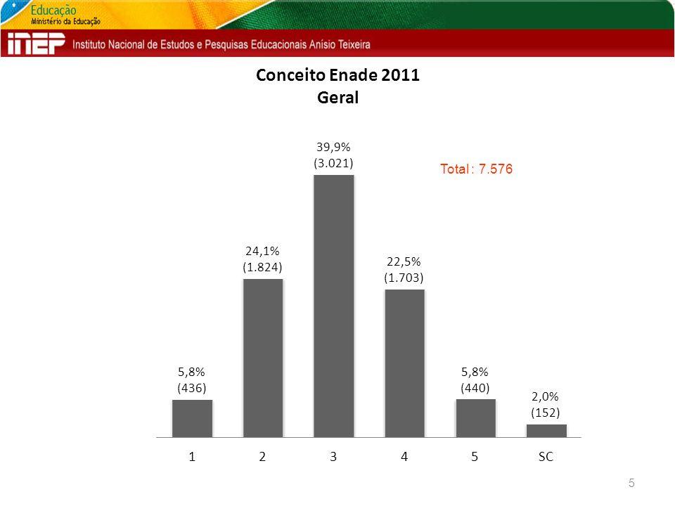 Conceito Enade 2011 Geral 5 Total : 7.576