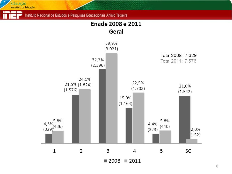 CPC 2011 Geral 7 Total: 7.576