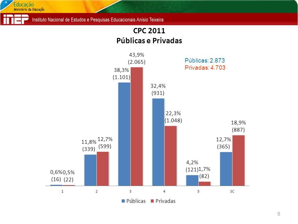 CPC 2011 Públicas e Privadas 8 Públicas: 2.873 Privadas: 4.703