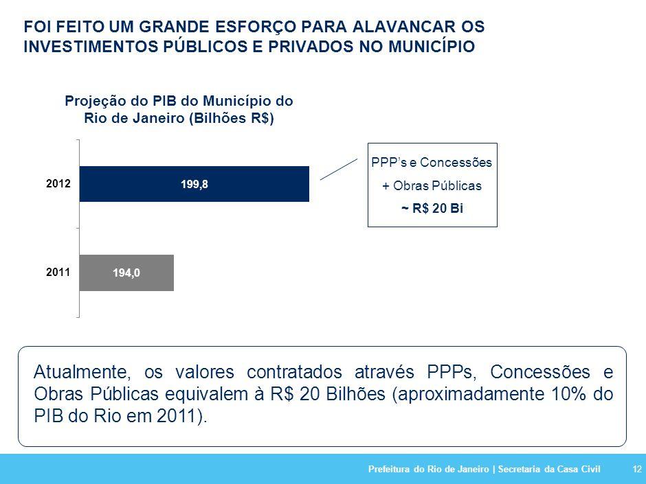 Prefeitura do Rio de Janeiro | Secretaria da Casa Civil12 FOI FEITO UM GRANDE ESFORÇO PARA ALAVANCAR OS INVESTIMENTOS PÚBLICOS E PRIVADOS NO MUNICÍPIO Projeção do PIB do Município do Rio de Janeiro (Bilhões R$) Atualmente, os valores contratados através PPPs, Concessões e Obras Públicas equivalem à R$ 20 Bilhões (aproximadamente 10% do PIB do Rio em 2011).
