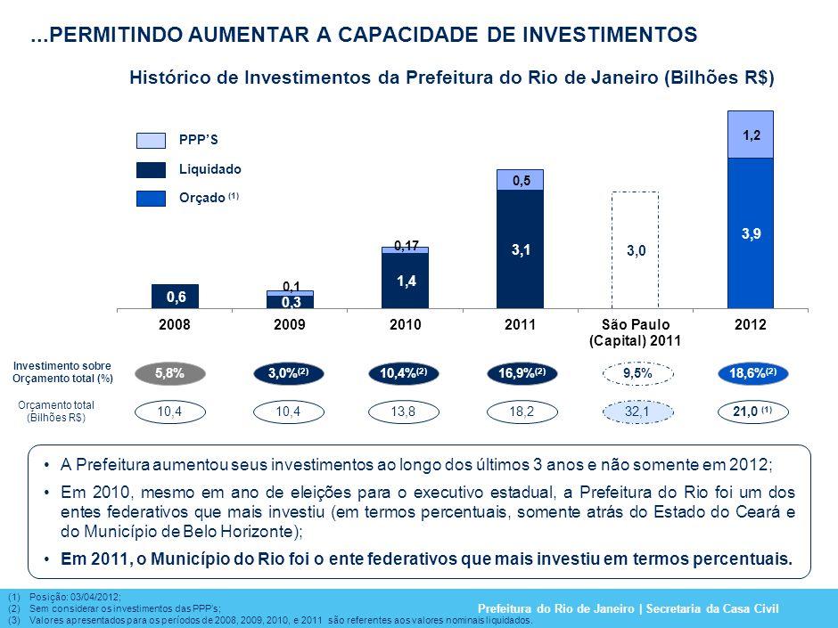 Prefeitura do Rio de Janeiro | Secretaria da Casa Civil (1)Posição: 03/04/2012; (2)Sem considerar os investimentos das PPPs; (3)Valores apresentados para os períodos de 2008, 2009, 2010, e 2011 são referentes aos valores nominais liquidados.
