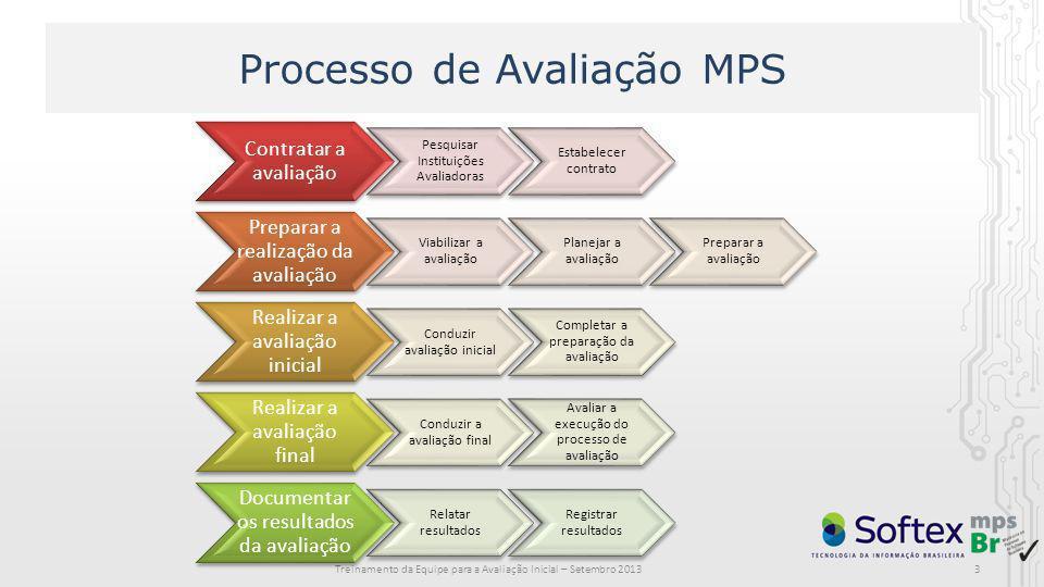 Processo de Avaliação MPS Treinamento da Equipe para a Avaliação Inicial – Setembro 2013 Contratar a avaliação Pesquisar Instituições Avaliadoras Esta