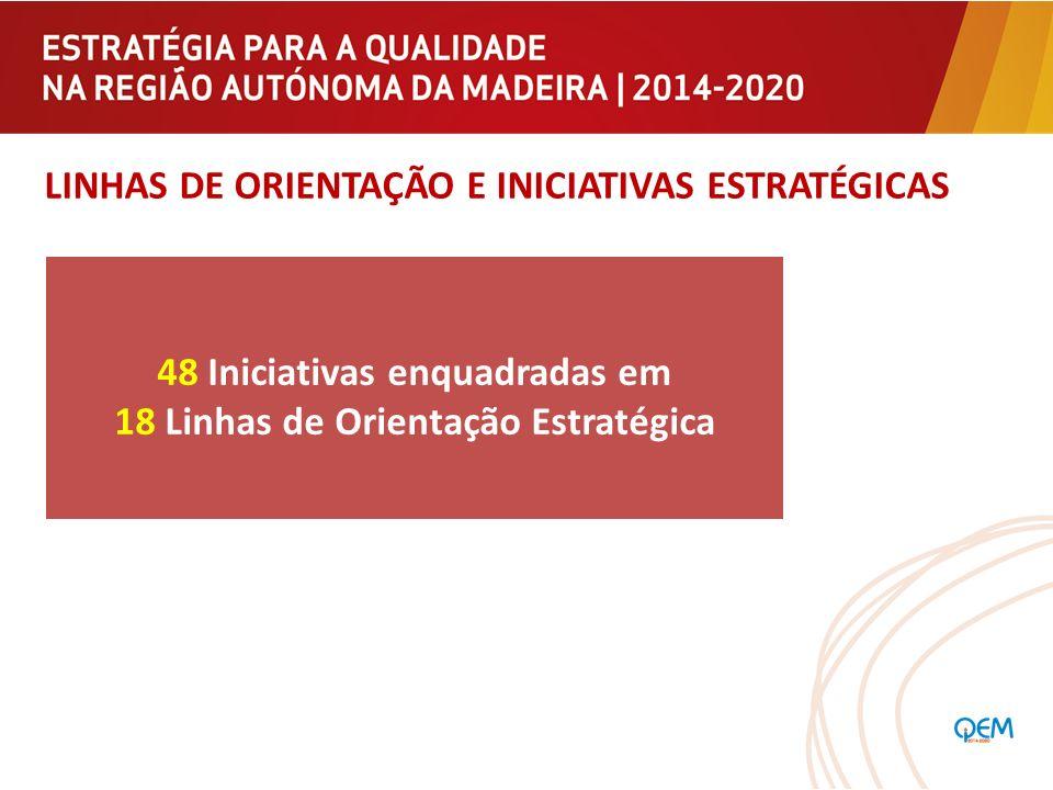 LINHAS DE ORIENTAÇÃO E INICIATIVAS ESTRATÉGICAS 48 Iniciativas enquadradas em 18 Linhas de Orientação Estratégica